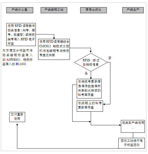 System frame
