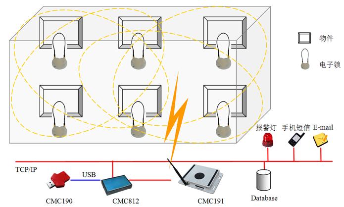 重要物品盘点系统架构